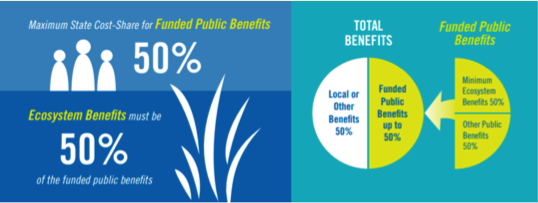WSIP requires 50% public benefits, with 50% of that Ecosystem benefits