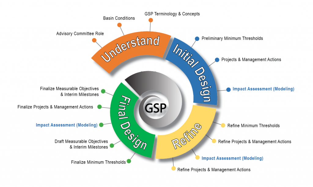 Spiral graphic showing GSP process