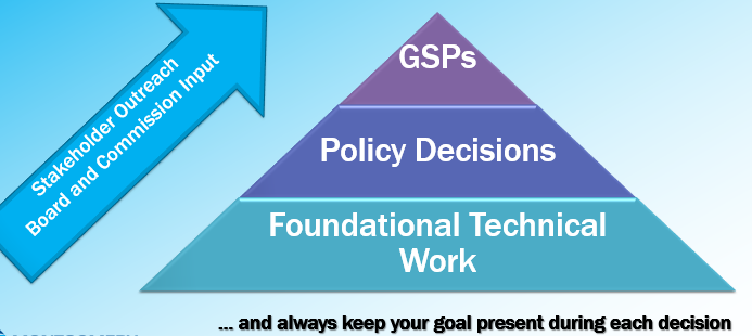 Stakeholder Outreach and GSP pyramid